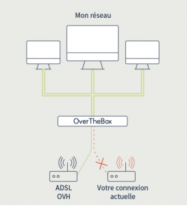 Système ovh Overthebox